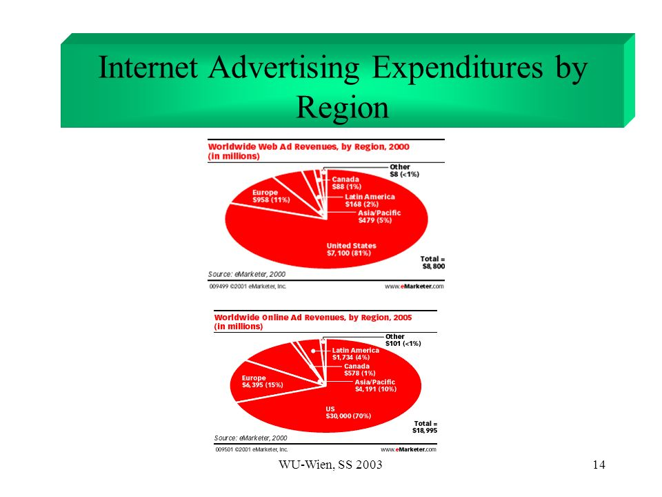 WU-Wien, SS 200314 Internet Advertising Expenditures by Region