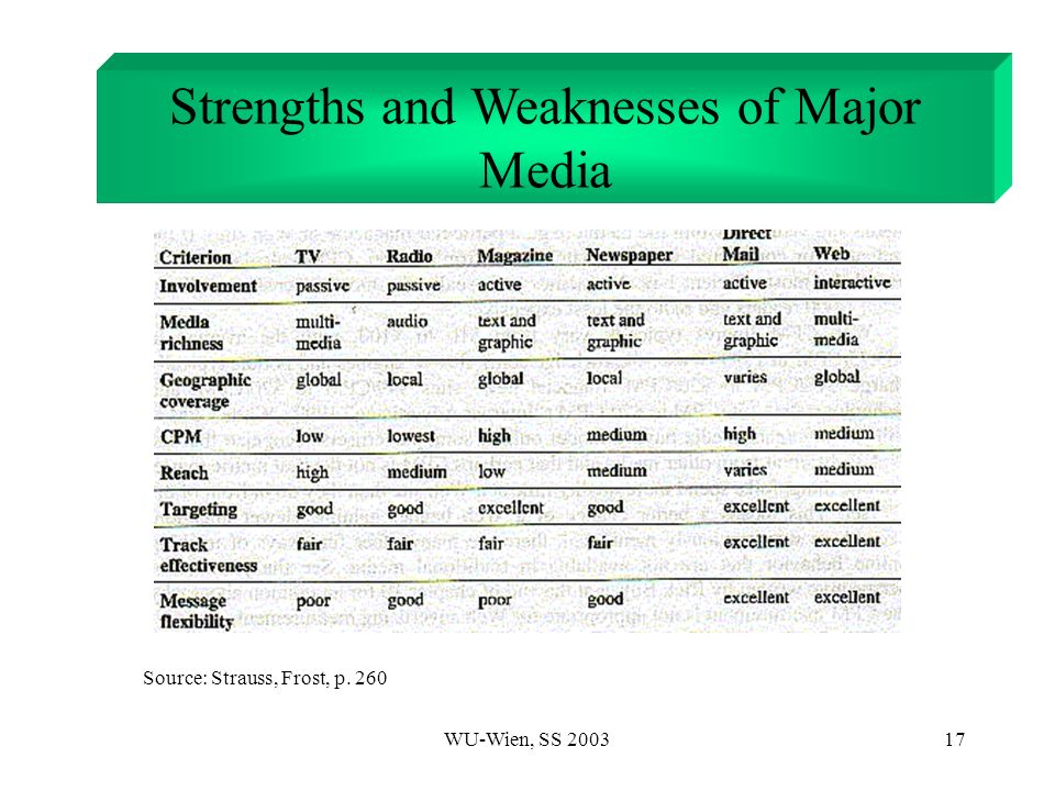 WU-Wien, SS Strengths and Weaknesses of Major Media Source: Strauss, Frost, p. 260