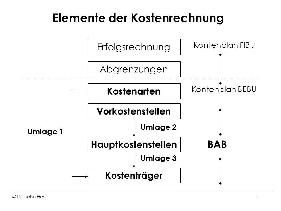 © Dr. John Hess1 Elemente der Kostenrechnung Erfolgsrechnung Abgrenzungen Kostenarten Vorkostenstellen Hauptkostenstellen Kostenträger Kontenplan FIBU