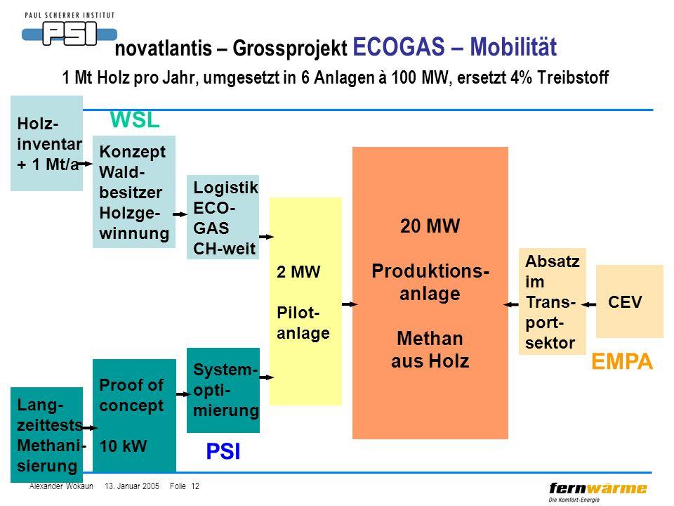 Alexander Wokaun 13. Januar 2005 Folie 12 novatlantis – Grossprojekt ECOGAS – Mobilität 1 Mt Holz pro Jahr, umgesetzt in 6 Anlagen à 100 MW, ersetzt 4