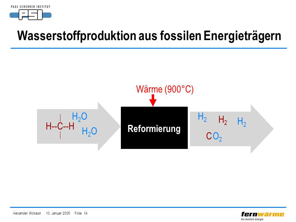 Alexander Wokaun 13. Januar 2005 Folie 14 H2OH2O H2H2 H2H2 O2O2 H2OH2O Wärme (900°C) Wasserstoffproduktion aus fossilen Energieträgern H--C--H H2H2 C