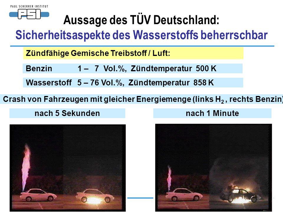 Alexander Wokaun 13. Januar 2005 Folie 18 Aussage des TÜV Deutschland: Sicherheitsaspekte des Wasserstoffs beherrschbar Wasserstoff 5 – 76 Vol.%, Zünd
