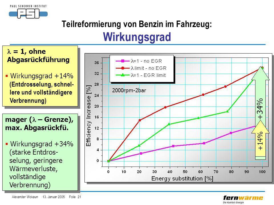 Alexander Wokaun 13. Januar 2005 Folie 21 Teilreformierung von Benzin im Fahrzeug: Wirkungsgrad 2000rpm-2bar mager ( – Grenze), max. Abgasrückfü. Wirk