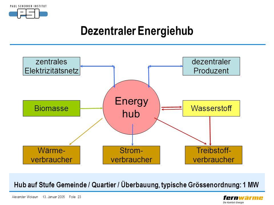 Alexander Wokaun 13. Januar 2005 Folie 23 Dezentraler Energiehub Hub auf Stufe Gemeinde / Quartier / Überbauung, typische Grössenordnung: 1 MW Energy