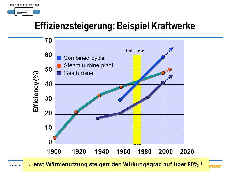 Alexander Wokaun 13. Januar 2005 Folie 4 Effizienzsteigerung: Beispiel Kraftwerke 70 60 50 40 30 20 10 0 Efficiency (%) Combined cycle Steam turbine p