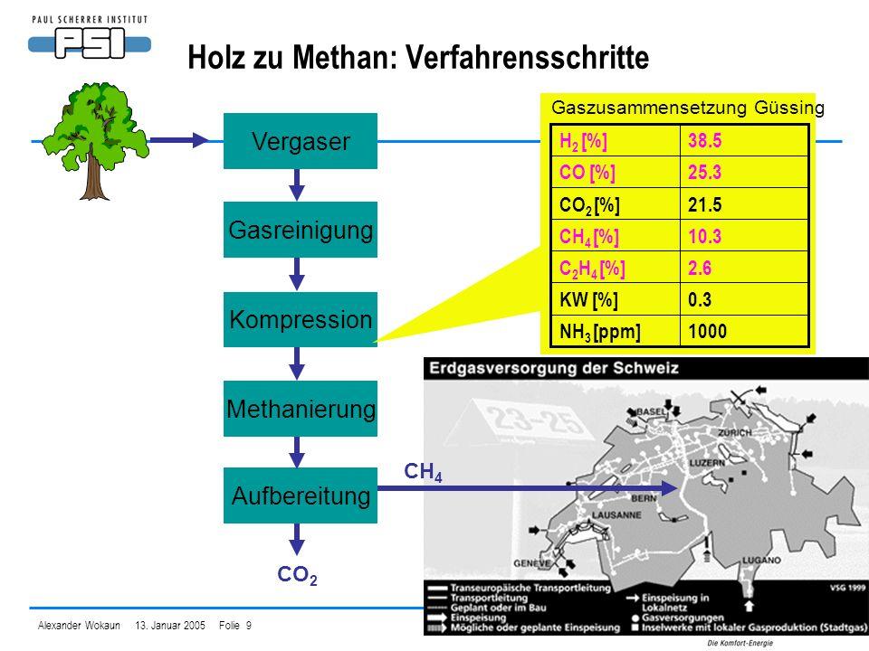 Alexander Wokaun 13. Januar 2005 Folie 9 Holz zu Methan: Verfahrensschritte Vergaser Gasreinigung KompressionMethanierung Aufbereitung CH 4 CO 2 1000N