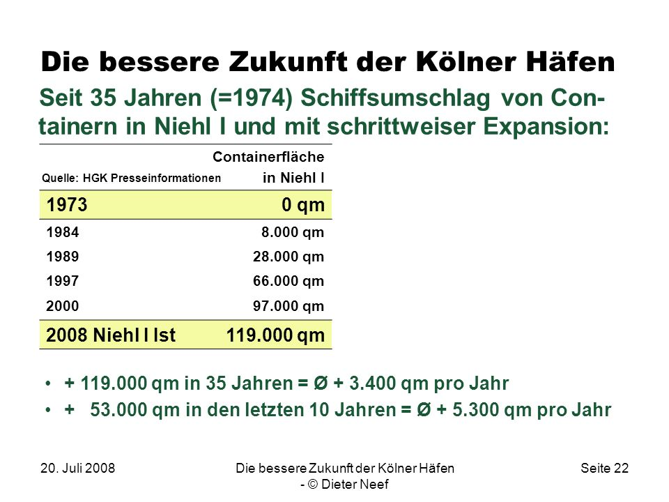 20. Juli 2008Die bessere Zukunft der Kölner Häfen - © Dieter Neef Seite 22 Die bessere Zukunft der Kölner Häfen Seit 35 Jahren (=1974) Schiffsumschlag