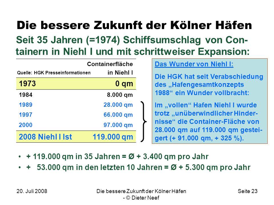 20. Juli 2008Die bessere Zukunft der Kölner Häfen - © Dieter Neef Seite 23 Die bessere Zukunft der Kölner Häfen Seit 35 Jahren (=1974) Schiffsumschlag