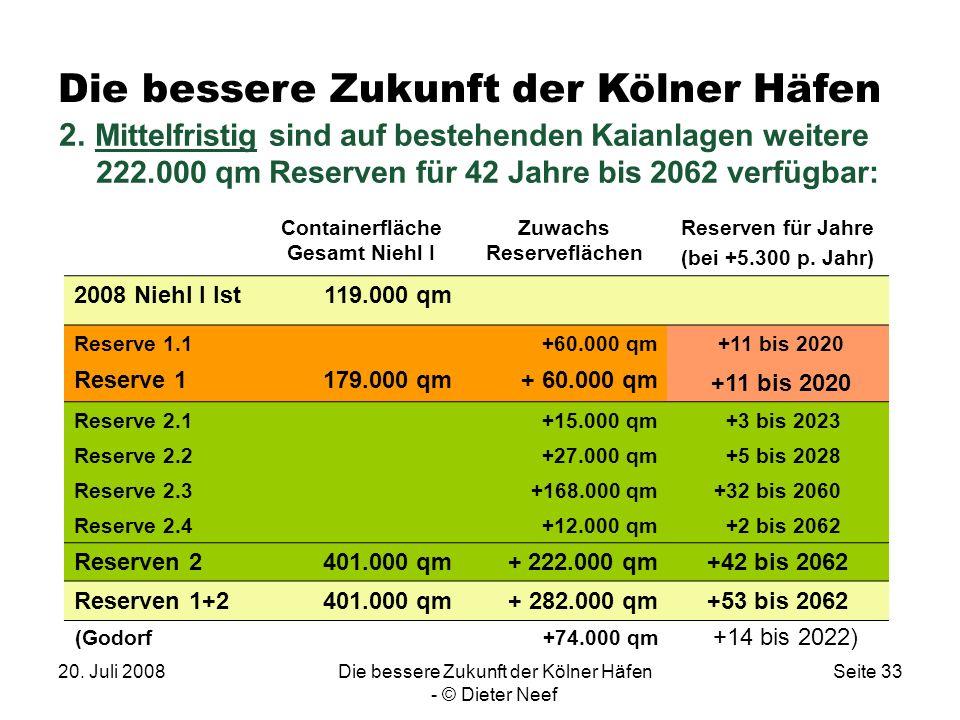 20. Juli 2008Die bessere Zukunft der Kölner Häfen - © Dieter Neef Seite 33 2. Mittelfristig sind auf bestehenden Kaianlagen weitere 222.000 qm Reserve