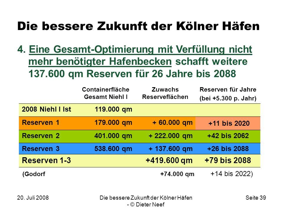 20. Juli 2008Die bessere Zukunft der Kölner Häfen - © Dieter Neef Seite 39 4. Eine Gesamt-Optimierung mit Verfüllung nicht mehr benötigter Hafenbecken