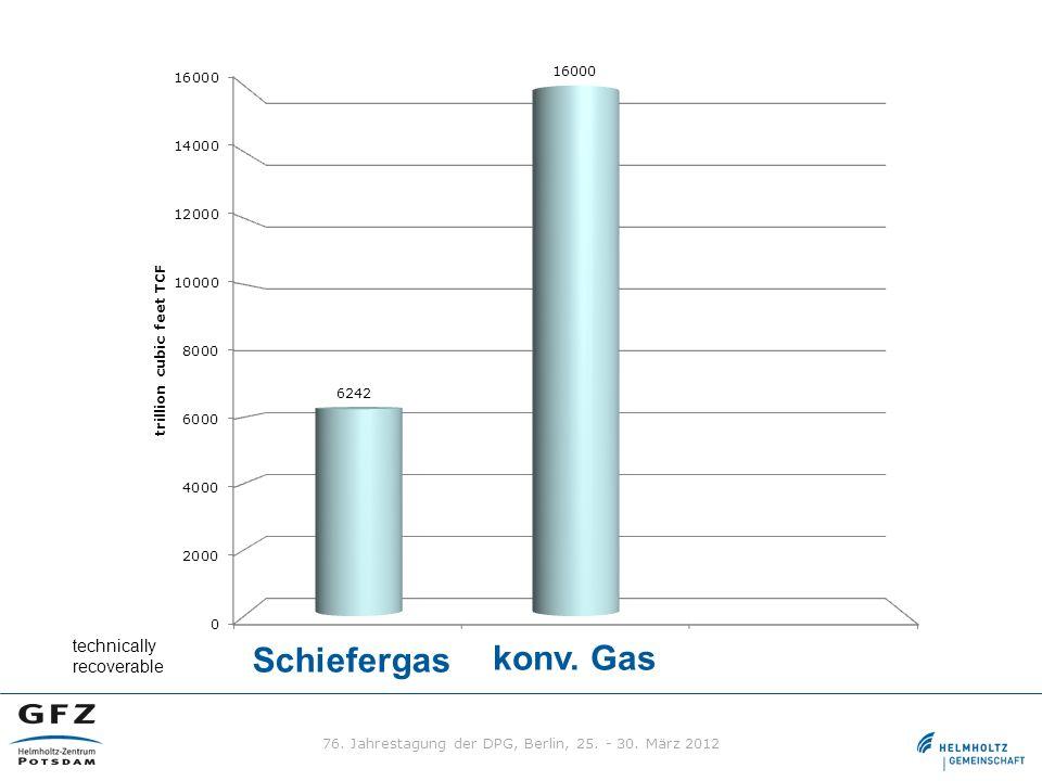 Schiefergas konv. Gas technically recoverable 76. Jahrestagung der DPG, Berlin, 25. - 30. März 2012