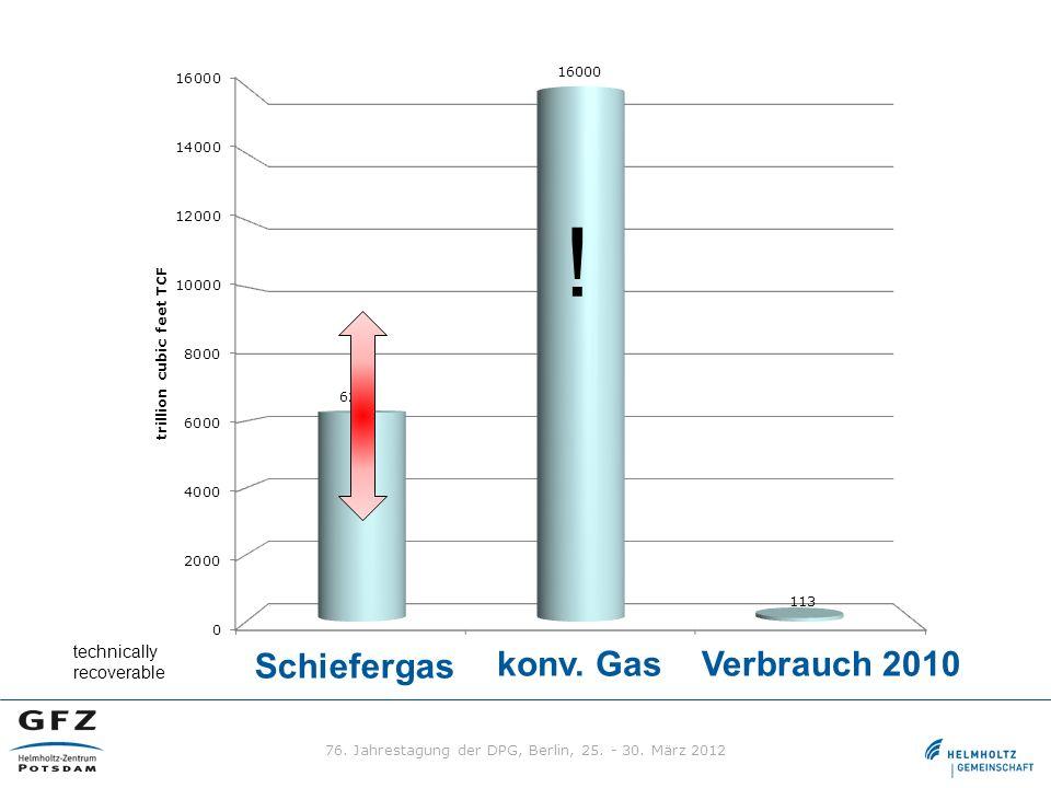 Verbrauch 2010 Schiefergas konv. Gas ! technically recoverable 76. Jahrestagung der DPG, Berlin, 25. - 30. März 2012