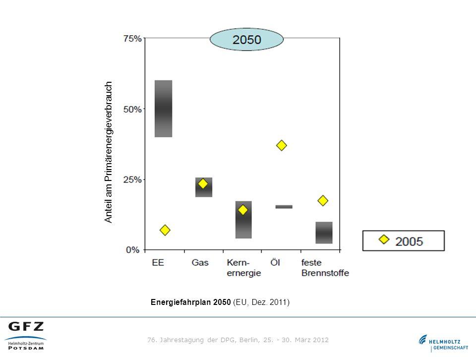Energiefahrplan 2050 (EU, Dez. 2011) Anteil am Primärenergieverbrauch 76. Jahrestagung der DPG, Berlin, 25. - 30. März 2012