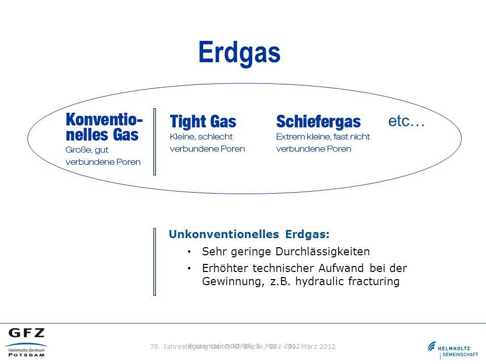 Präsentation BMBF, 5. März 2012 Unkonventionelles Erdgas: Sehr geringe Durchlässigkeiten Erhöhter technischer Aufwand bei der Gewinnung, z.B. hydrauli
