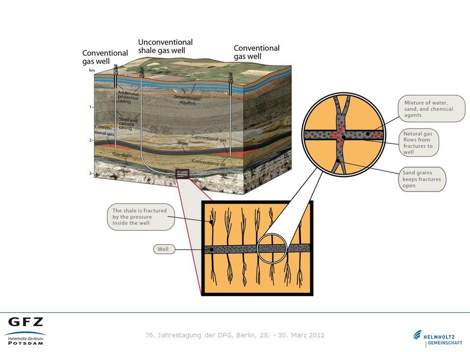 Was sind unkonventionelle Gasressourcen? Gas ist in wenig durchlässigen Gesteinen vorhanden (tight gas, coal bed methane, shale gas) Oft wird hydrauli