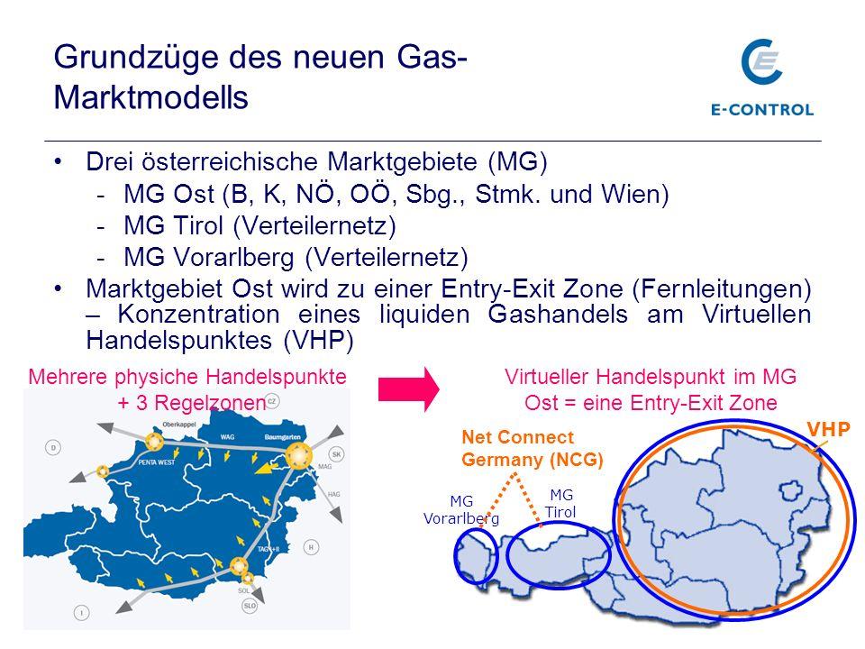 MG Vorarlberg MG Tirol Virtueller Handelspunkt im MG Ost = eine Entry-Exit Zone VHP Grundzüge des neuen Gas- Marktmodells Drei österreichische Marktge