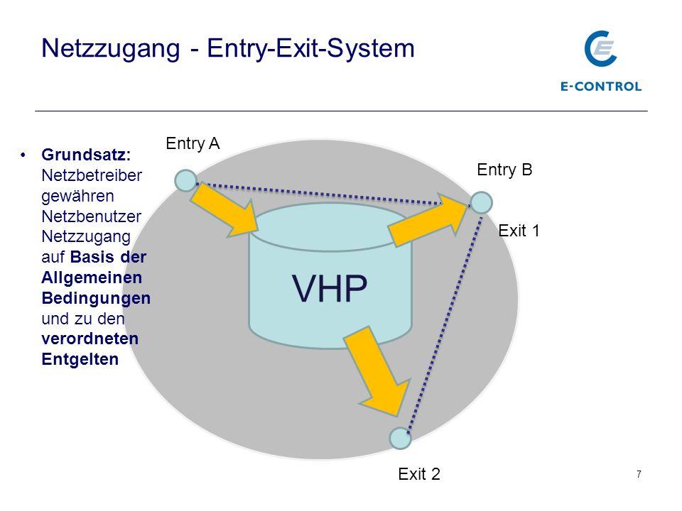 VHP Netzzugang - Entry-Exit-System 7 Entry B Entry A Exit 1 Exit 2 Grundsatz: Netzbetreiber gewähren Netzbenutzer Netzzugang auf Basis der Allgemeinen