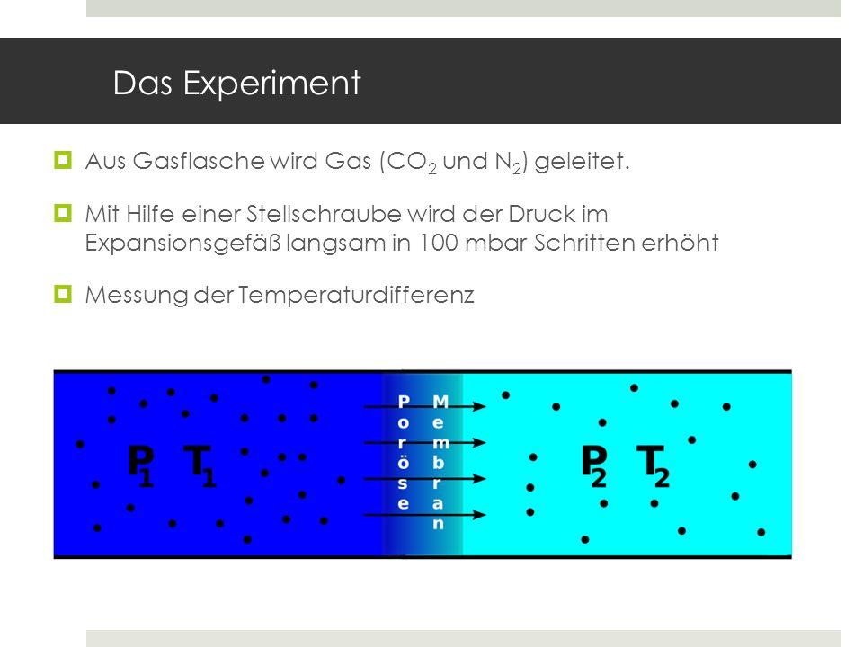 Das Experiment Aus Gasflasche wird Gas (CO 2 und N 2 ) geleitet. Mit Hilfe einer Stellschraube wird der Druck im Expansionsgefäß langsam in 100 mbar S