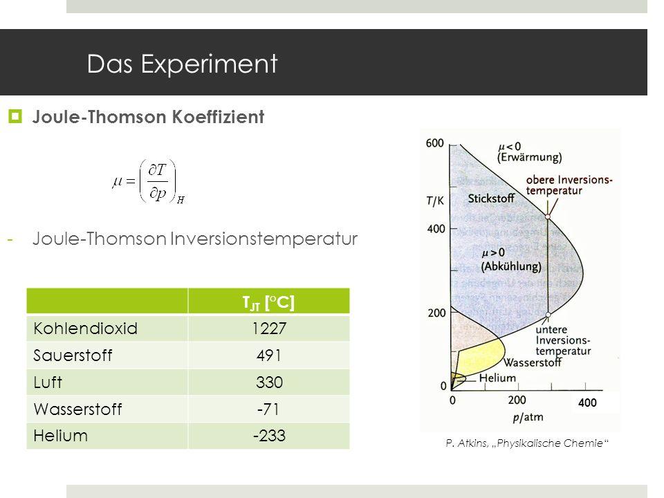 Das Experiment Joule-Thomson Koeffizient -Joule-Thomson Inversionstemperatur P. Atkins, Physikalische Chemie T JT [°C] Kohlendioxid1227 Sauerstoff491