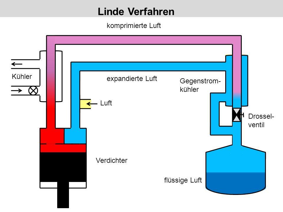 Luft Kühler Gegenstrom- kühler Verdichter komprimierte Luft expandierte Luft flüssige Luft Drossel- ventil Linde Verfahren