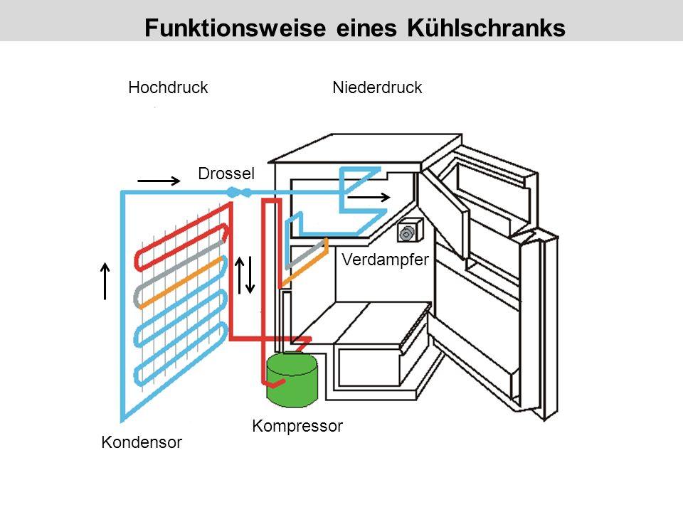 Funktionsweise eines Kühlschranks HochdruckNiederdruck Verdampfer Drossel Kompressor Kondensor