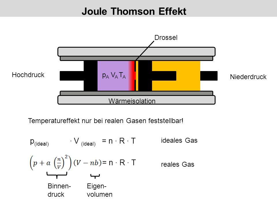 Joule Thomson Effekt p E V E T E Hochdruck Niederdruck Drossel Wärmeisolation p A V A T A Temperatureffekt nur bei realen Gasen feststellbar! p (ideal