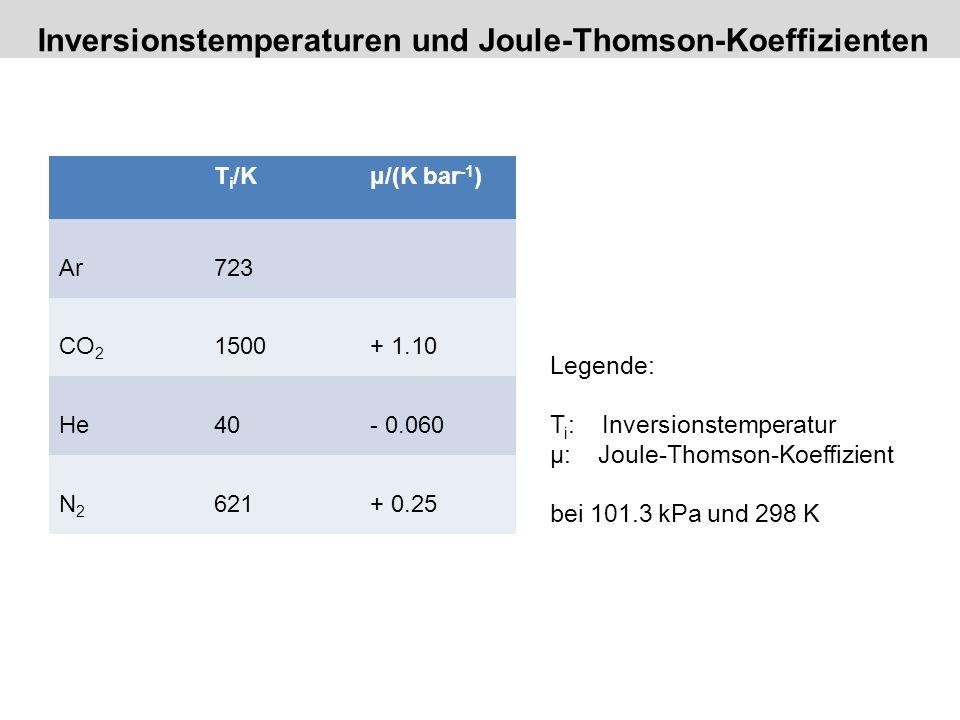 T i /Kμ/(K bar -1 ) Ar723 CO 2 1500+ 1.10 He40- 0.060 N2N2 621+ 0.25 Legende: T i : Inversionstemperatur µ: Joule-Thomson-Koeffizient bei 101.3 kPa un