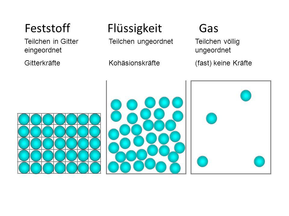 Feststoff Flüssigkeit Gas Teilchen in Gitter eingeordnet Gitterkräfte Teilchen ungeordnet Kohäsionskräfte Teilchen völlig ungeordnet (fast) keine Kräf
