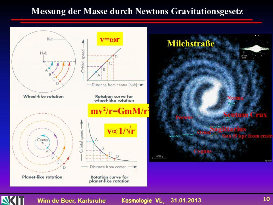 Wim de Boer, Karlsruhe Kosmologie VL, 31.01.2013 10 Messung der Masse durch Newtons Gravitationsgesetz v=ωr v 1/ r mv 2 /r=GmM/r 2 Milchstraße Cygnus Perseus Orion Sagittarius Scutum Crux Norma Sun (8 kpc from center )