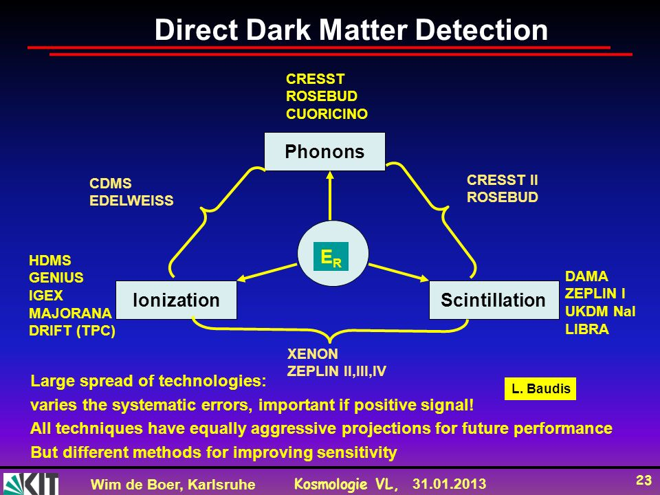 Wim de Boer, Karlsruhe Kosmologie VL, 31.01.2013 23 Direct Dark Matter Detection CRESST ROSEBUD CUORICINO DAMA ZEPLIN I UKDM NaI LIBRA CRESST II ROSEBUD CDMS EDELWEISS XENON ZEPLIN II,III,IV HDMS GENIUS IGEX MAJORANA DRIFT (TPC) ERER Phonons IonizationScintillation Large spread of technologies: varies the systematic errors, important if positive signal.