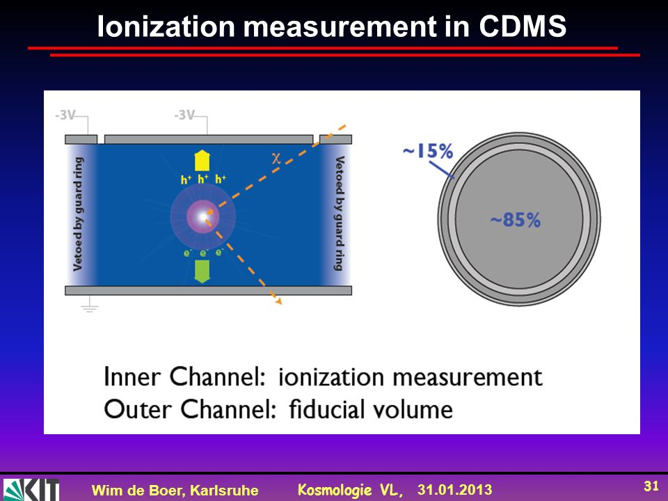 Wim de Boer, Karlsruhe Kosmologie VL, 31.01.2013 31 Ionization measurement in CDMS