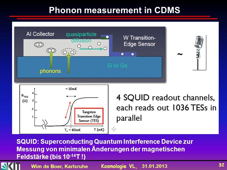 Wim de Boer, Karlsruhe Kosmologie VL, 31.01.2013 32 SQUID: Superconducting Quantum Interference Device zur Messung von minimalen Änderungen der magnetischen Feldstärke (bis 10 -14 T !) Phonon measurement in CDMS