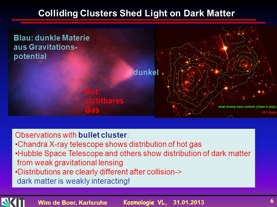 Wim de Boer, Karlsruhe Kosmologie VL, 31.01.2013 6 Colliding Clusters Shed Light on Dark Matter Observations with bullet cluster: Chandra X-ray telescope shows distribution of hot gas Hubble Space Telescope and others show distribution of dark matter from weak gravitational lensing Distributions are clearly different after collision-> dark matter is weakly interacting.