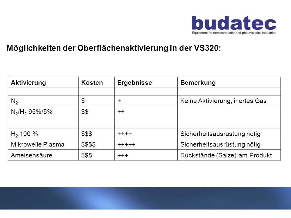 10 Stand 04-2013 AktivierungKostenErgebnisseBemerkung N2N2 $+Keine Aktivierung, inertes Gas N 2 /H 2 95%/5%$$++ H 2 100 %$$$++++Sicherheitsausrüstung