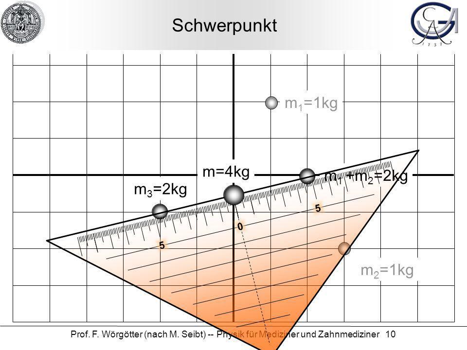 Prof. F. Wörgötter (nach M. Seibt) -- Physik für Mediziner und Zahnmediziner 10 Schwerpunkt m 1 =1kg m 2 =1kg m 3 =2kg m 1 +m 2 =2kg m=4kg