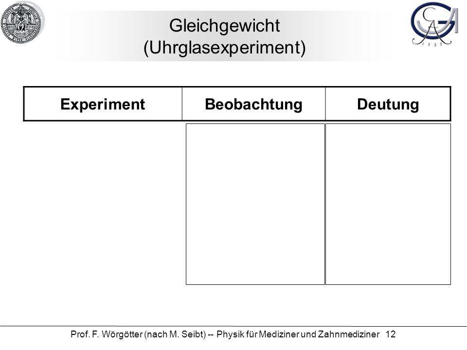 Prof. F. Wörgötter (nach M. Seibt) -- Physik für Mediziner und Zahnmediziner 12 Gleichgewicht (Uhrglasexperiment) ExperimentBeobachtungDeutung
