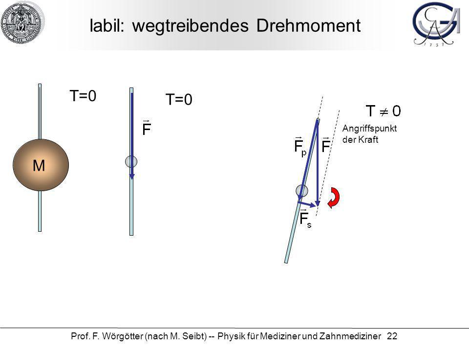 Prof. F. Wörgötter (nach M. Seibt) -- Physik für Mediziner und Zahnmediziner 22 labil: wegtreibendes Drehmoment M T=0 Angriffspunkt der Kraft