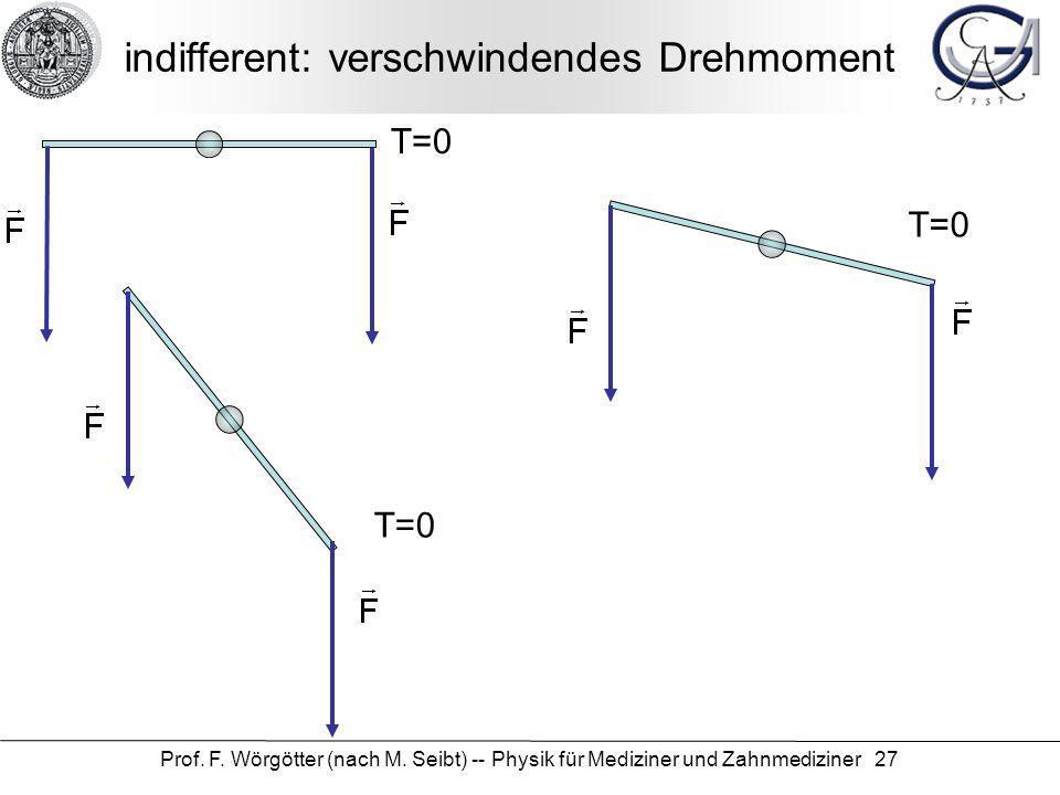 Prof. F. Wörgötter (nach M. Seibt) -- Physik für Mediziner und Zahnmediziner 27 indifferent: verschwindendes Drehmoment T=0