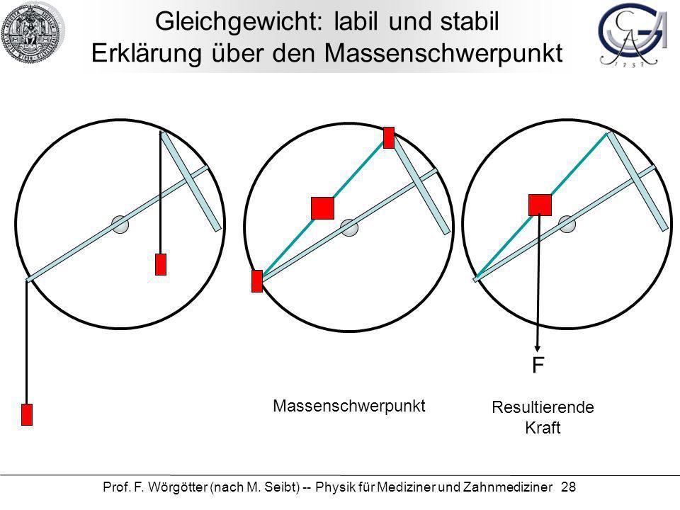 Prof. F. Wörgötter (nach M. Seibt) -- Physik für Mediziner und Zahnmediziner 28 Gleichgewicht: labil und stabil Erklärung über den Massenschwerpunkt M