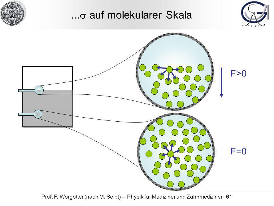Prof. F. Wörgötter (nach M. Seibt) -- Physik für Mediziner und Zahnmediziner 61... auf molekularer Skala F=0 F>0