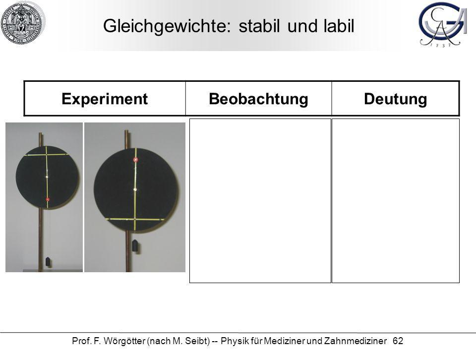 Prof. F. Wörgötter (nach M. Seibt) -- Physik für Mediziner und Zahnmediziner 62 Gleichgewichte: stabil und labil ExperimentBeobachtungDeutung