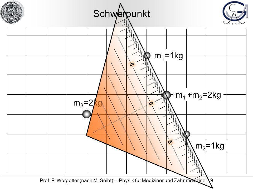 Prof. F. Wörgötter (nach M. Seibt) -- Physik für Mediziner und Zahnmediziner 9 Schwerpunkt m 1 =1kg m 2 =1kg m 3 =2kg m 1 +m 2 =2kg