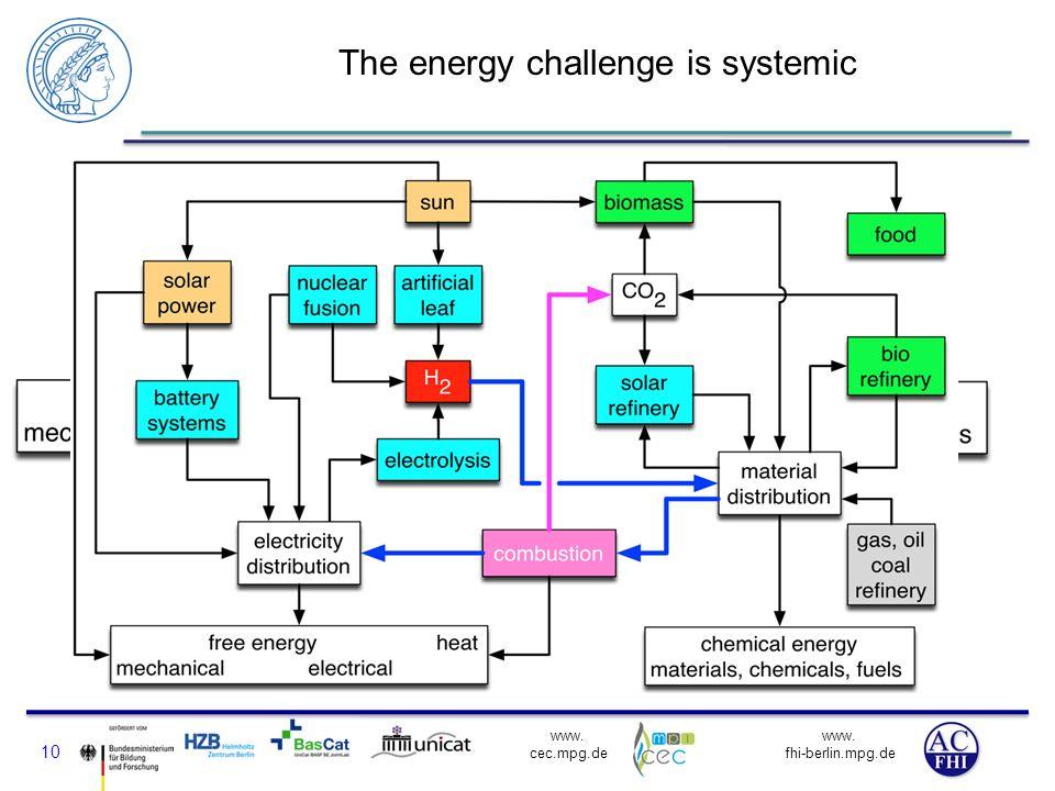 www. fhi-berlin.mpg.de www. cec.mpg.de The energy challenge is systemic 10