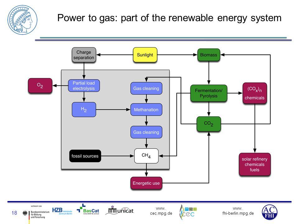www. fhi-berlin.mpg.de www. cec.mpg.de Power to gas: part of the renewable energy system 18