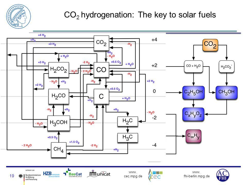 www. fhi-berlin.mpg.de www. cec.mpg.de CO 2 hydrogenation: The key to solar fuels 19 The most simple reaction seems to be methanation. Potent cataylst
