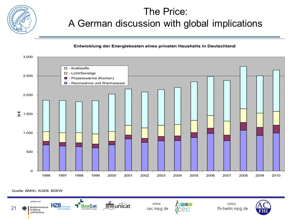 www. fhi-berlin.mpg.de www. cec.mpg.de The Price: A German discussion with global implications 21