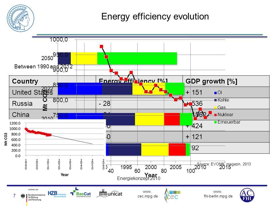 www. fhi-berlin.mpg.de www. cec.mpg.de Energy efficiency evolution CountryEnergy efficiency [%]GDP growth [%] United States- 29+ 151 Russia- 28+ 536 C
