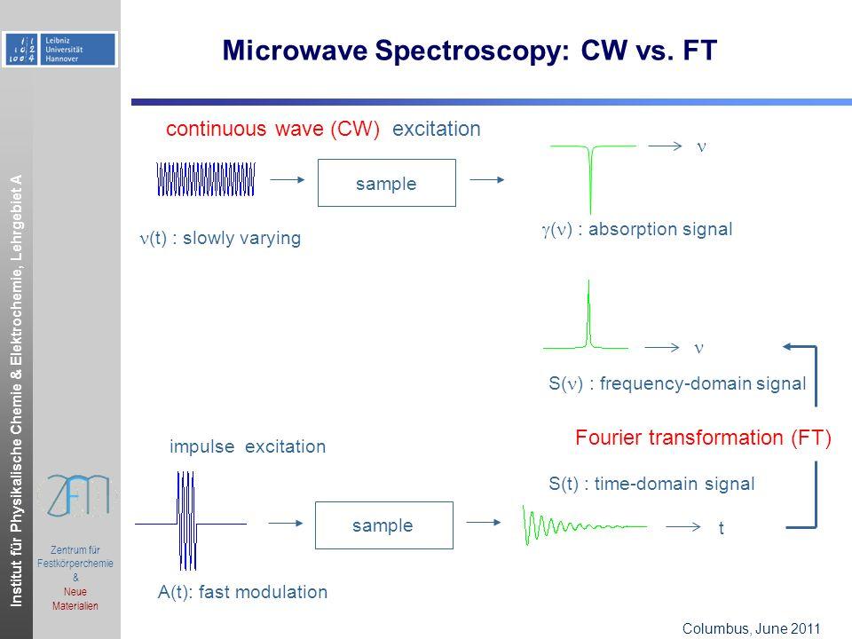 Institut für Physikalische Chemie & Elektrochemie, Lehrgebiet A Columbus, OH, June 2006.ppt Zentrum für Festkörperchemie & Neue Materialien Columbus, June 2011 Microwave Spectroscopy: CW vs.