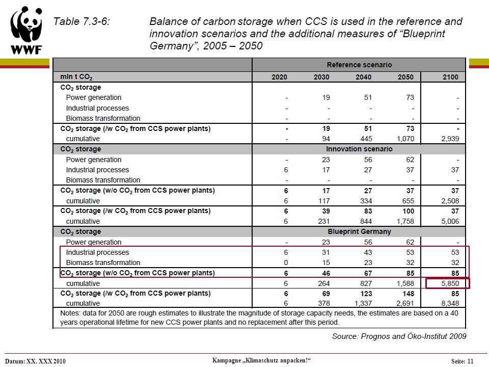 Datum: XX. XXX 2010 Kampagne Klimaschutz anpacken! Seite: 11 CCS – numbers:
