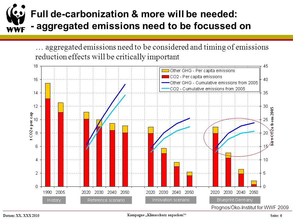Datum: XX. XXX 2010 Kampagne Klimaschutz anpacken! Seite: 6 Full de-carbonization & more will be needed: - aggregated emissions need to be focussed on